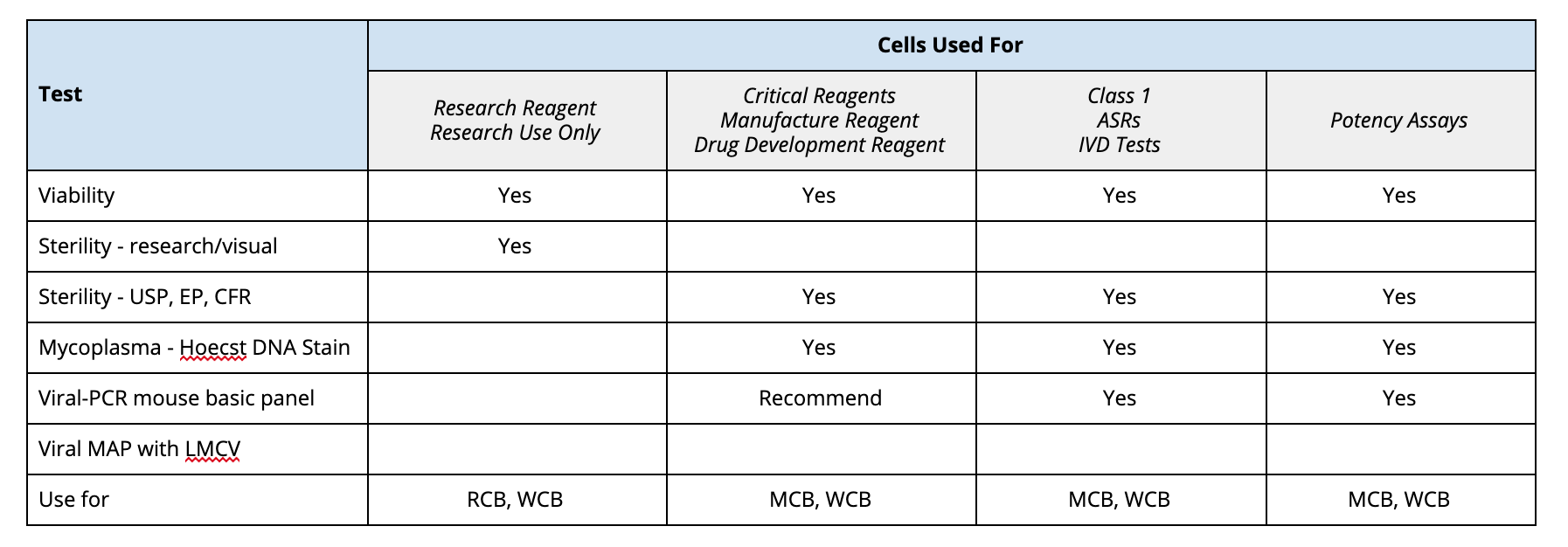 Cell Bank Production Table