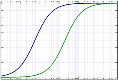 potency-assays-graph